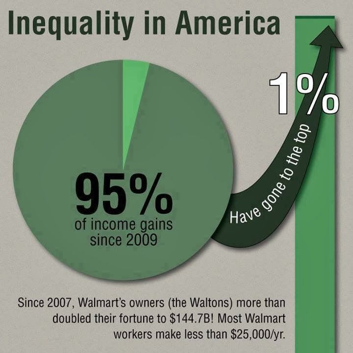 Inequality in America: 95% of all income gains since 2009 have gone straight to the richest 1% of Americans.