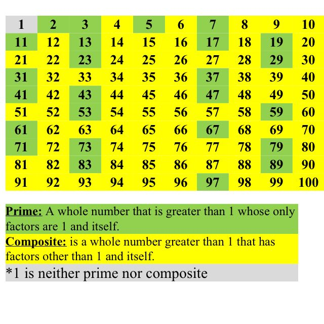 Prime and composite numbers visual  | Math & Common Core