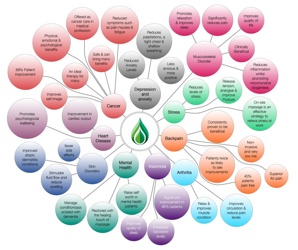 Mind Map of massage-related research.
