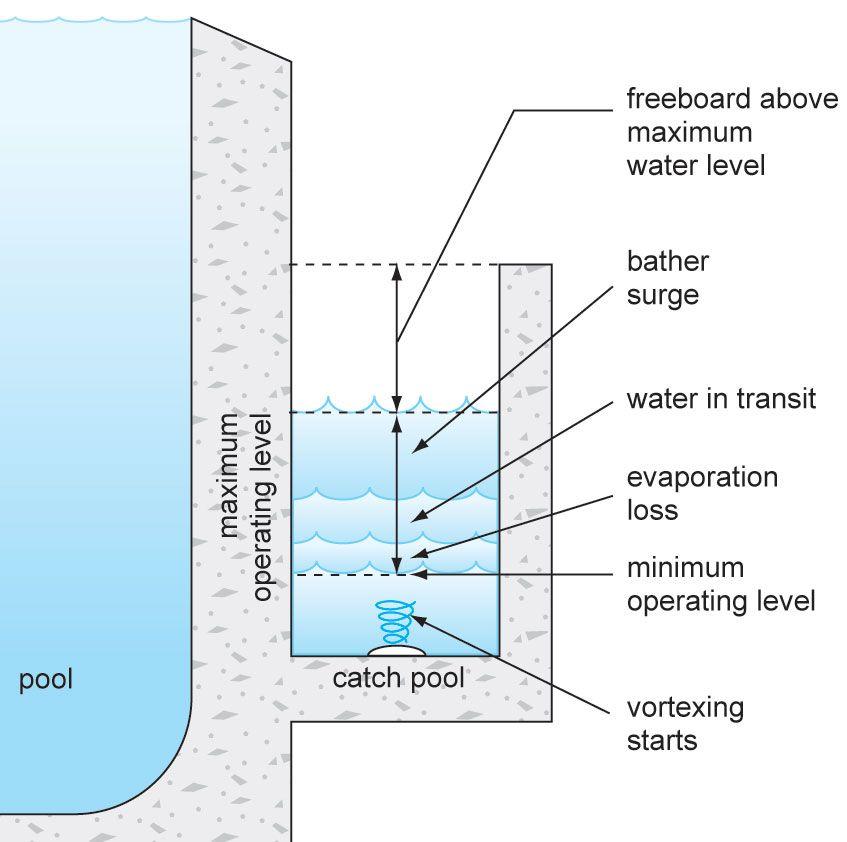 Vanishing Infinity Pool Design Pool Construction Overflow