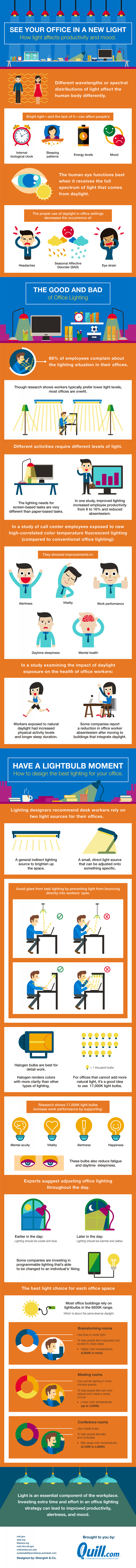 See Your Office in a New Light: How Light Affects Productivity and Mood