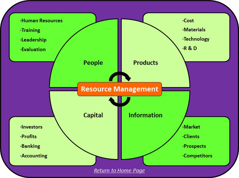 Financial Viability Resource Management 1. People 2