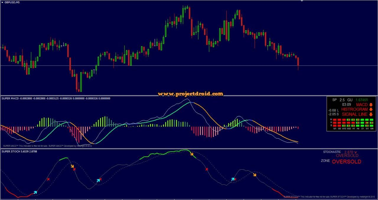 Super Macd And Stoch Indicator