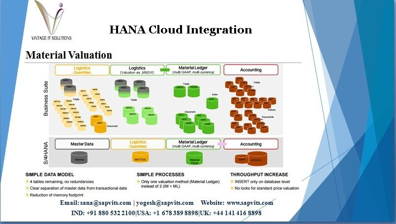 sap hana simple logistics training in india delivered by