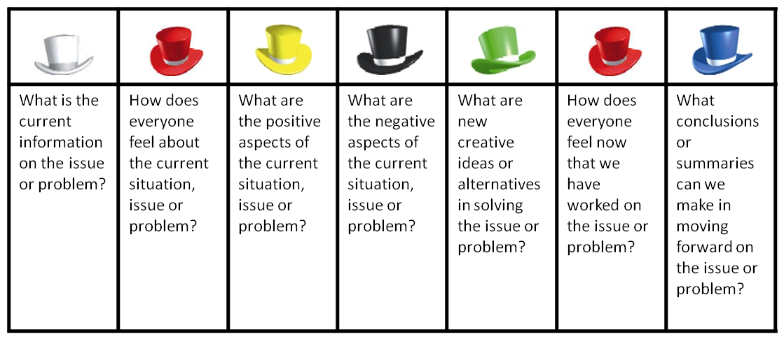 When I Used The Six Thinking Hats In A Workshop To Work On The Global