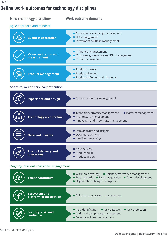Define work for new technology disciplines