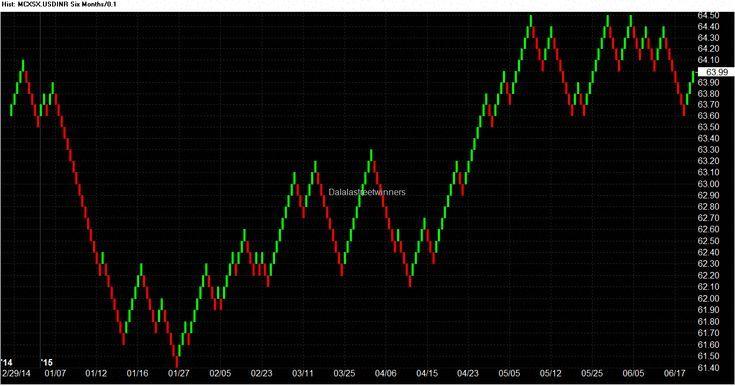Chart Inr Nse Renko Renkochartsandtrading Renkochartsforex
