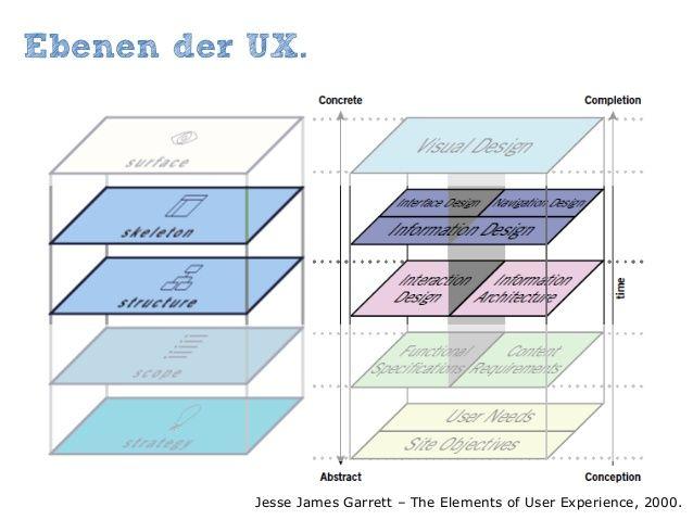 Ebenen Der Ux Jesse James Garrett The Elements Of User