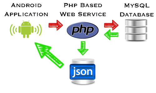 Hello, developers  Welcome to JSON Parsing Android Studio Example