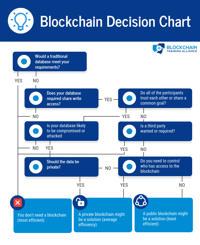 Blockchain Decision Chart Blockchain Cryptocurrency Blockchain Technology Blockchain