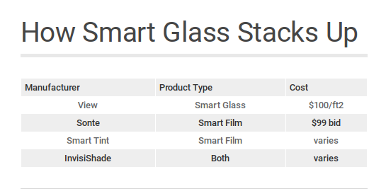 Smart Windows Cost How Much For Smart Glass Modernize Smart Glass Window Cost Windows