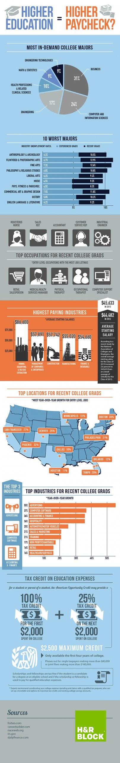 info graphic - higher education with best and worst majors for post grad employment
