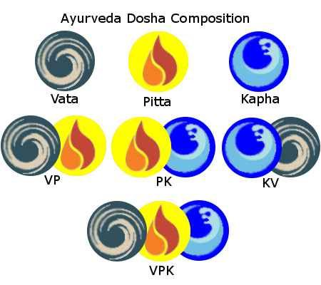 Ayurveda dosha composition