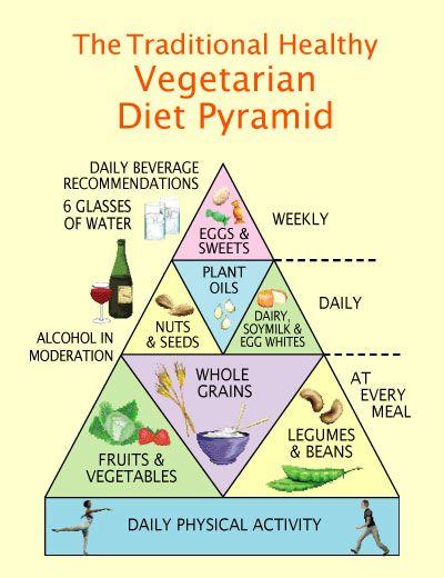 Vegetarian Food Pyramid Vegetarian Food Pyramid Food