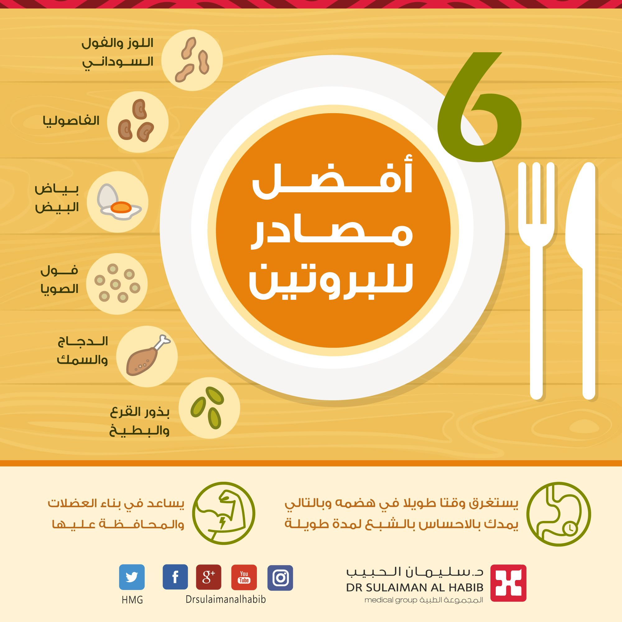 أفضل مصادر البروتين صحة تغذية بروتين Health Protein Health Tips Food And Drink Nutrition