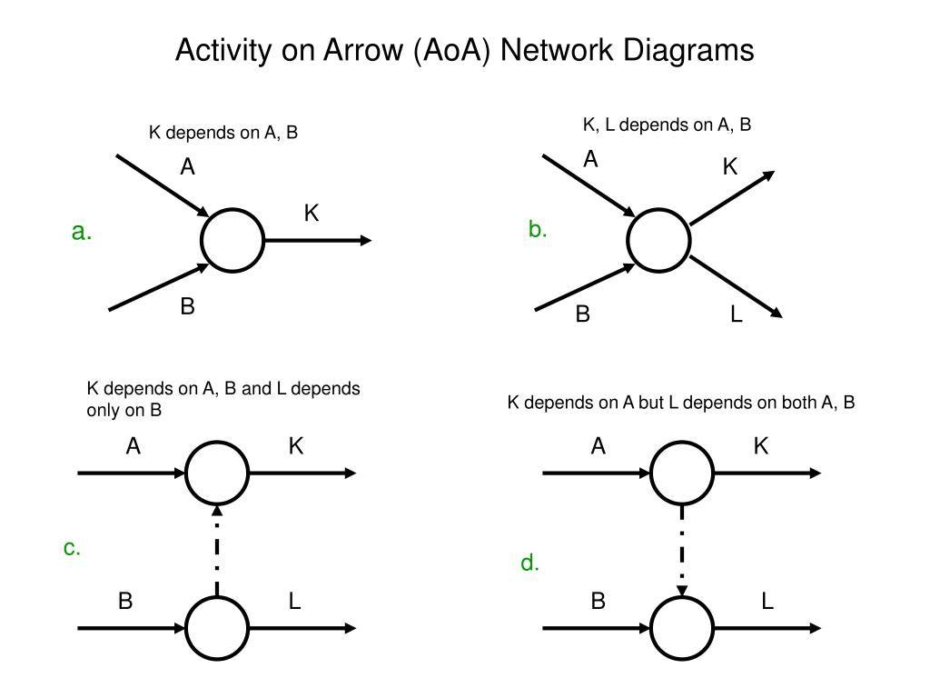 30 Activity On Arrow Diagram Generator - Wiring Diagram ...