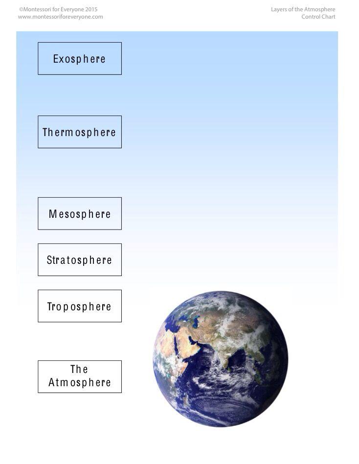 Layers Of The Atmosphere Earth Atmosphere Montessori Geography Atmosphere Layers of the atmosphere worksheet