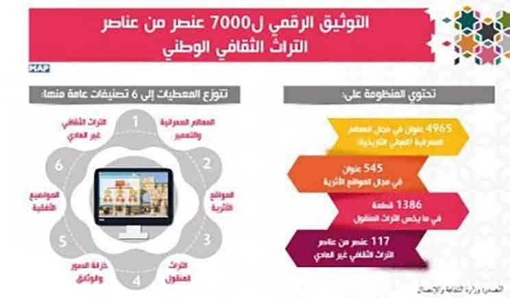 وزارة الثقافة والإتصال توثيق 7000 عنصر من عناصر التراث الثقافي الوطني رقميا Fitbit Fitbit Zip Ale