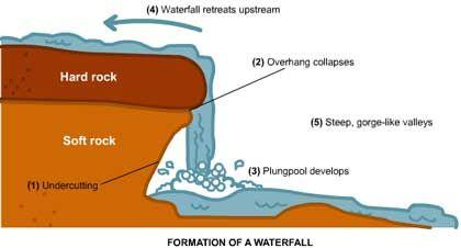 Scipacks Waterfall Hard Rock Bouldering