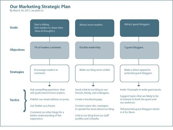 A Marketing Plan Template  Business    Marketing Plan