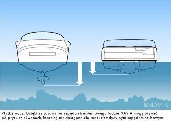 Jet vs prop (depth) | Family Boat | Motor boats, Boat, Boat