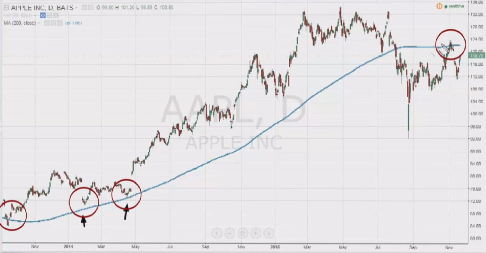 If Apple Does This The Shares Are In Big Trouble Trader Apple Chart Apple Trouble