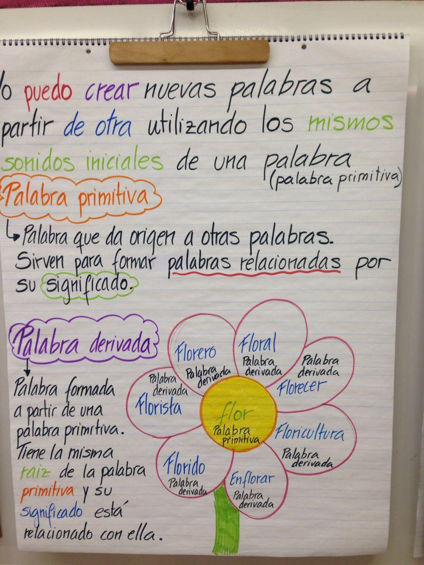 Anchor Chart De Palabras Derivadas De Una Palabra Raíz Apuntes De Lengua Familia De Palabras Lectura Y Escritura