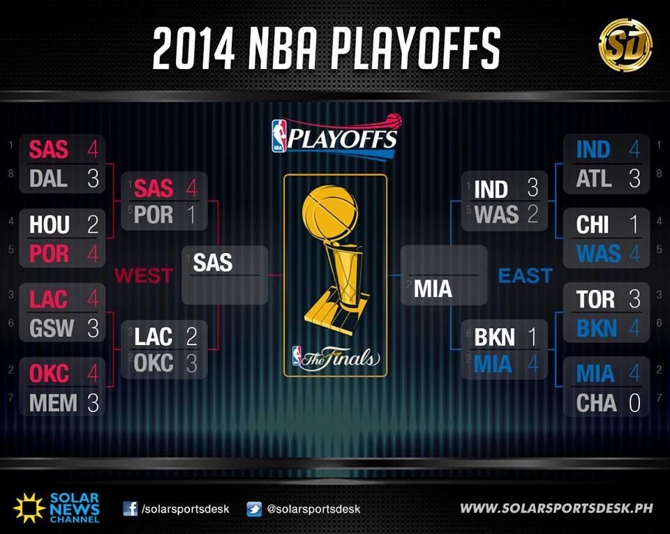 [UPDATED] 2014 NBA Playoffs Bracket Nba playoff bracket