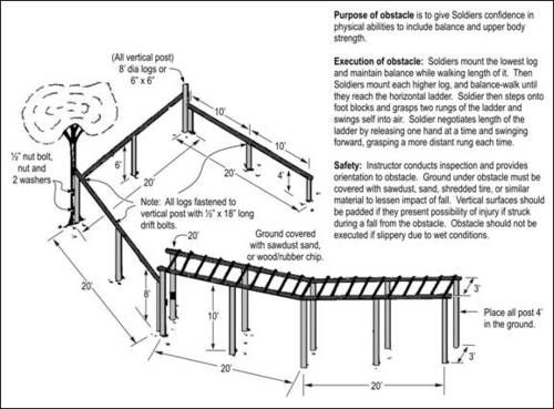 Confidence Obstacle Course Construction and Safety