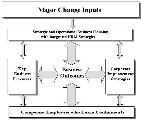 the different ways of managing human resources in an organization Positive aspects of roles and functions of the human resource department effective recruitment can be done through a number of ways subscribe to my newsletter to get updates from the world of human resource management @younghrmanager +amit bhagria amit bhagria latest posts by amit.