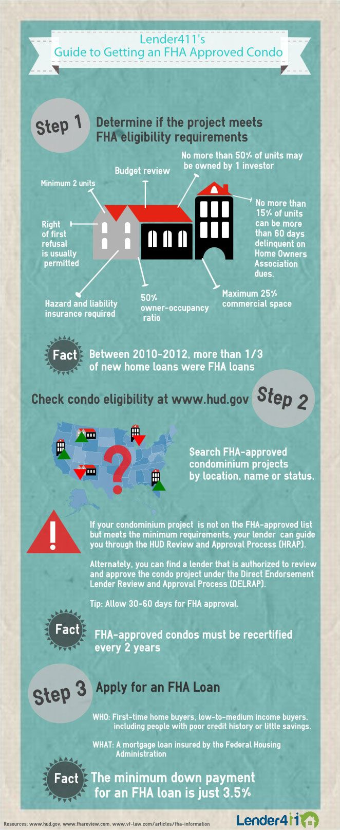 Infographic Guide To Getting An Fha Approved Condo With Images
