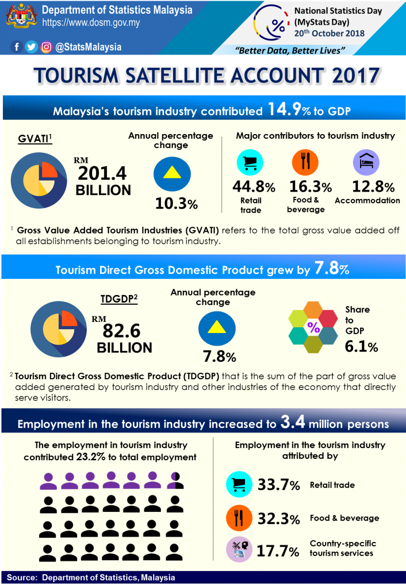 Department Of Statistics Malaysia Official Portal Malaysia Tourism Tourism Tourism Industry