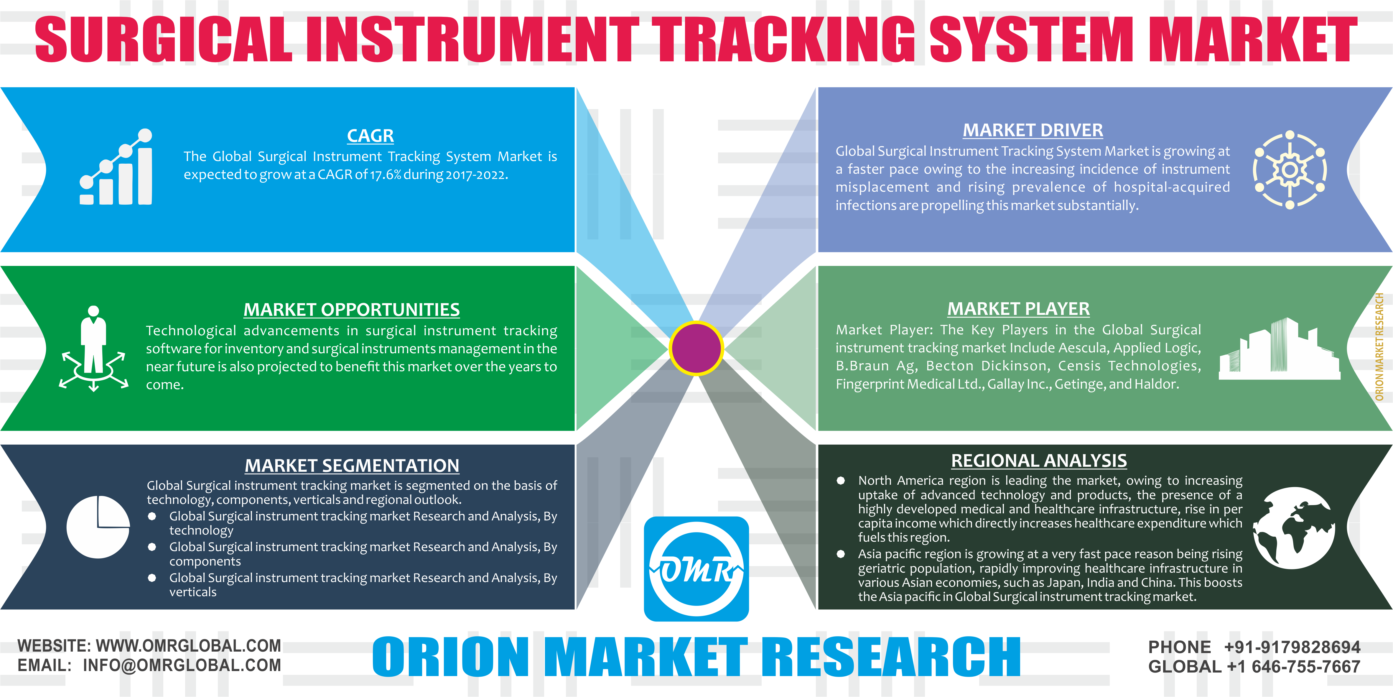 Surgical Instrument Tracking System Market Research and Analysis