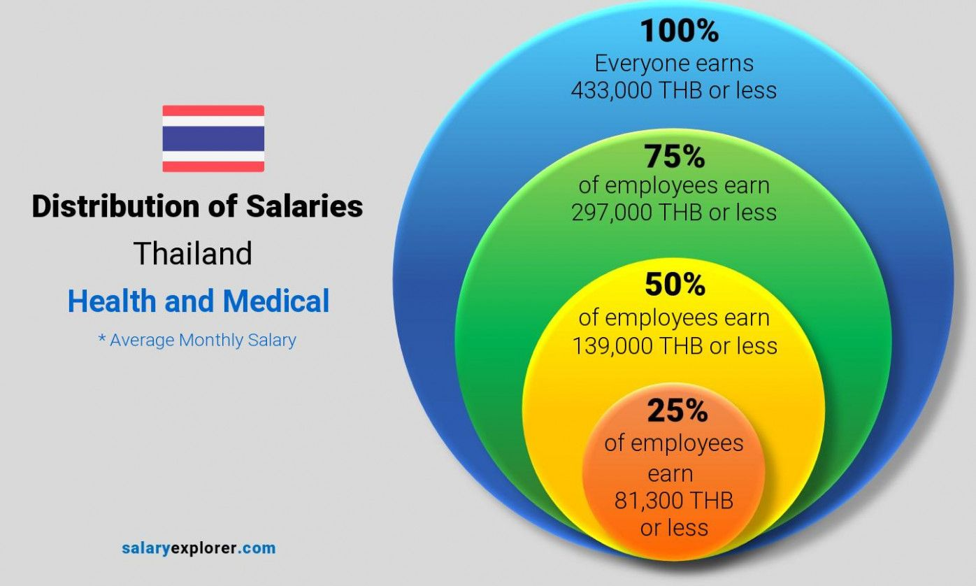 Five Top Risks Of Medical Insurance Billing Salary In 2020 With