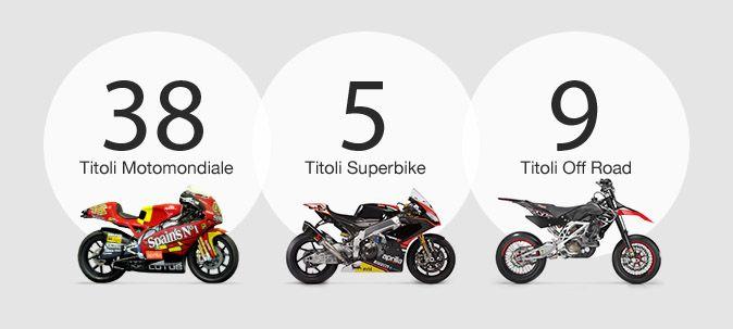 TITOLI APRILIA. Con 294 Gran Premi conquistati nel #Motomondiale #Aprilia detiene il record di vittorie tra i costruttori occidentali nella storia della massima competizione motociclistica. A questi si aggiungono ben 52 titoli mondiali: 38 nel #Motomondiale (20 nella 125 e 18 nella 250), 5 in #Superbike (Piloti e Costruttori nel 2010, Piloti e Costruttori nel 2012, Costruttori nel 2013) e 9 nelle discipline Off Road (7 nelle Supermoto e 2 nel Trial).