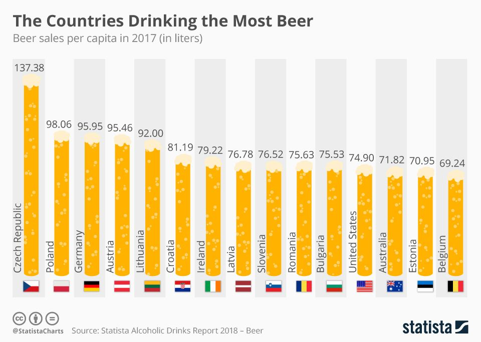 The Countries Drinking the Most Beer | Food and Nutrition