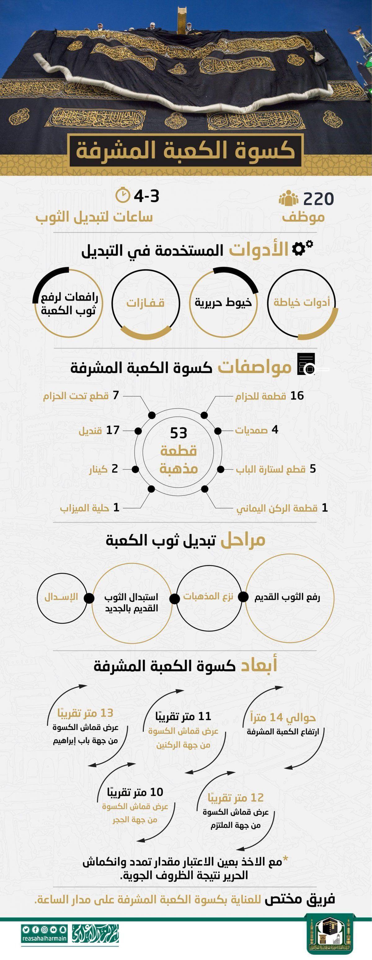 معلومات مهمة عن كسوة الكعبة المشرفة في مكة المكرمة الحج السعودية انفوجرافيك انفوجرافيك عربي Inspirational Wallpapers Islam Hadith Infographic