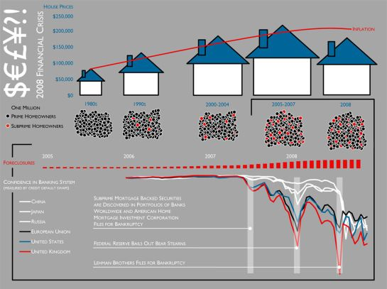 Infographics To Understand The Financial Crisis
