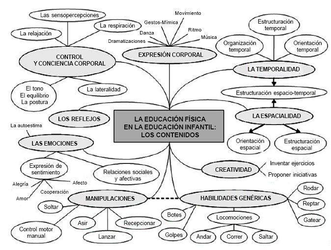 Educación Infantil. Las habilidades motrices básicas | CURSOS ...