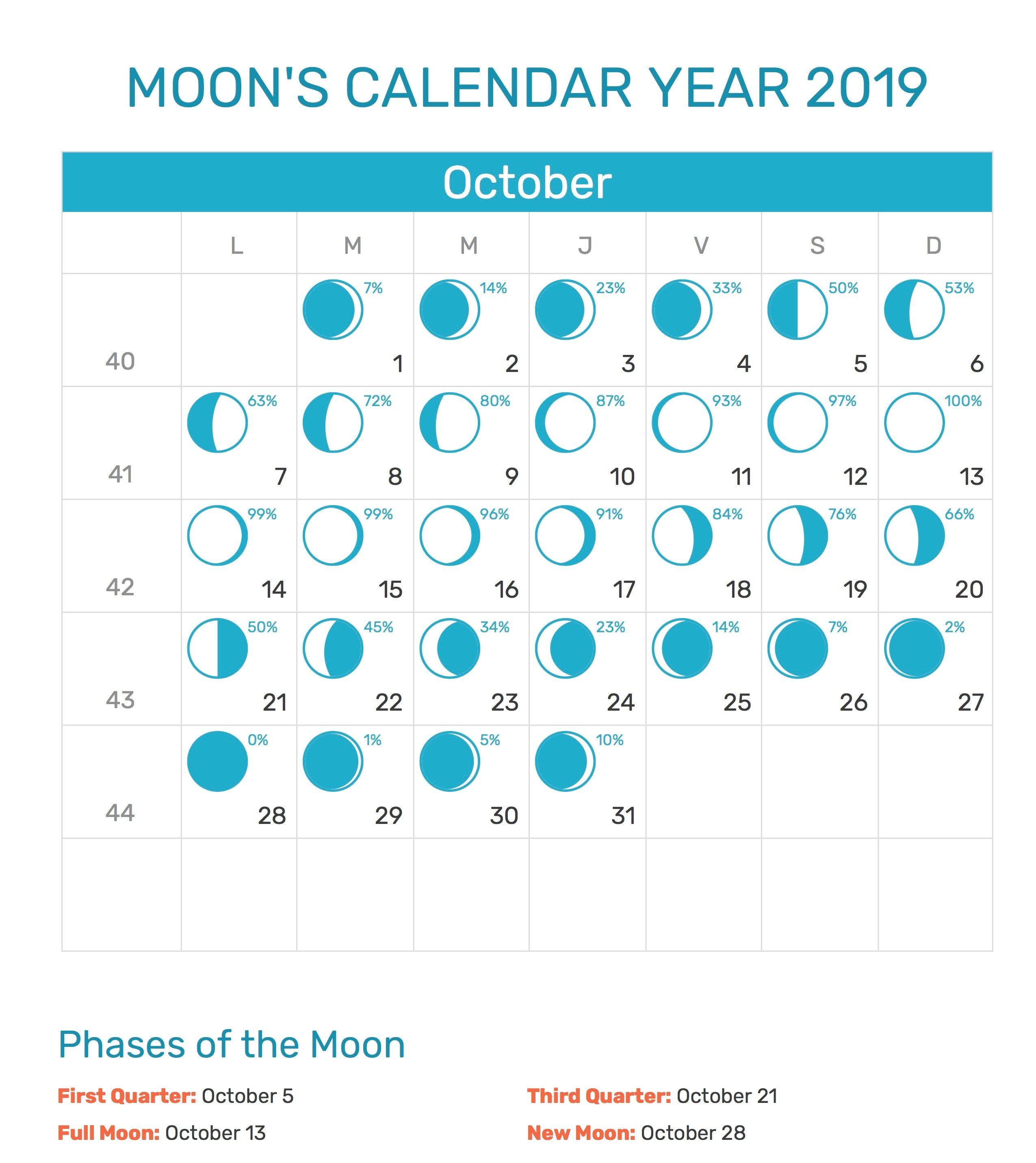 Moon Calendar October 2019 Moon Calendar Moon Phase Calendar