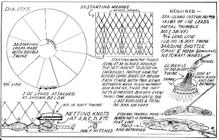How to make a cast net, netmaking, castnets, weaving, nets