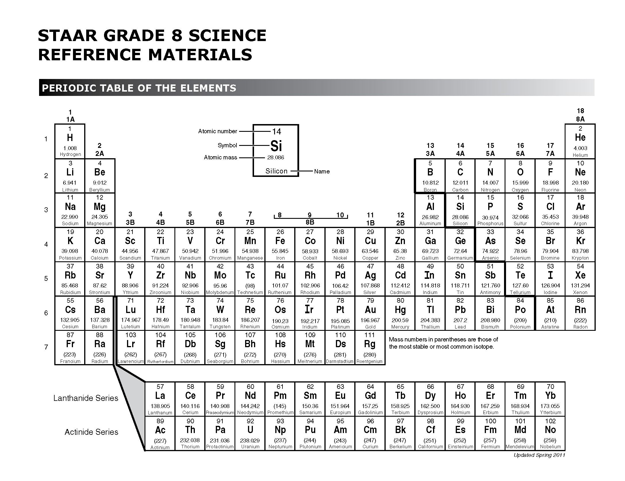 worksheet Periodic Table Of Elements Worksheet the arrangement of elements periodic table texas gateway table