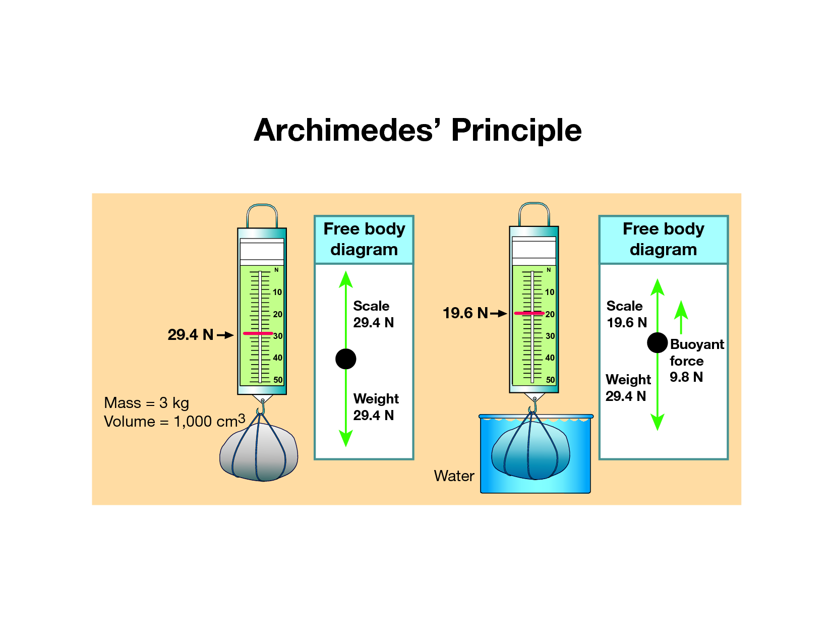 help writing research proposals write a paper online free attitude – Archimedes Principle Worksheet