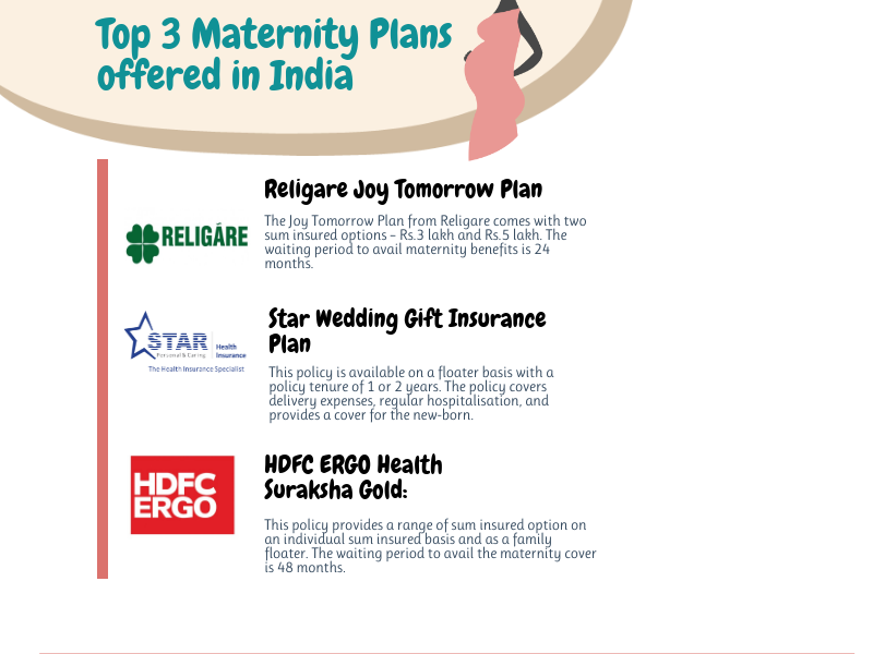 Top Maternity Plans In India Are You Looking For Maternity Health Insurance In India Here Are The Top 3 Maternity Health Insura India Matern In 2020 Pregnancy