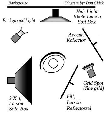 Studio lighting tutorial