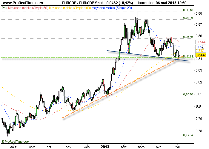 Euro Livre Sterling Timing A L Achat Stop Sous 0 84