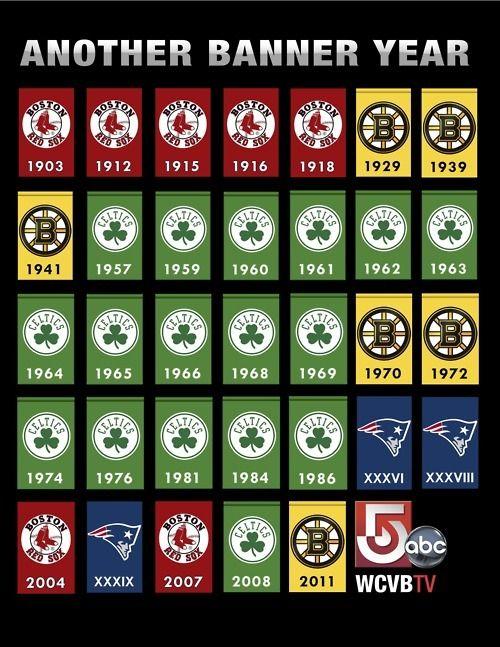 5af27e17 boston sports banners! #winners | Boston Sports Fan | Boston sports ...
