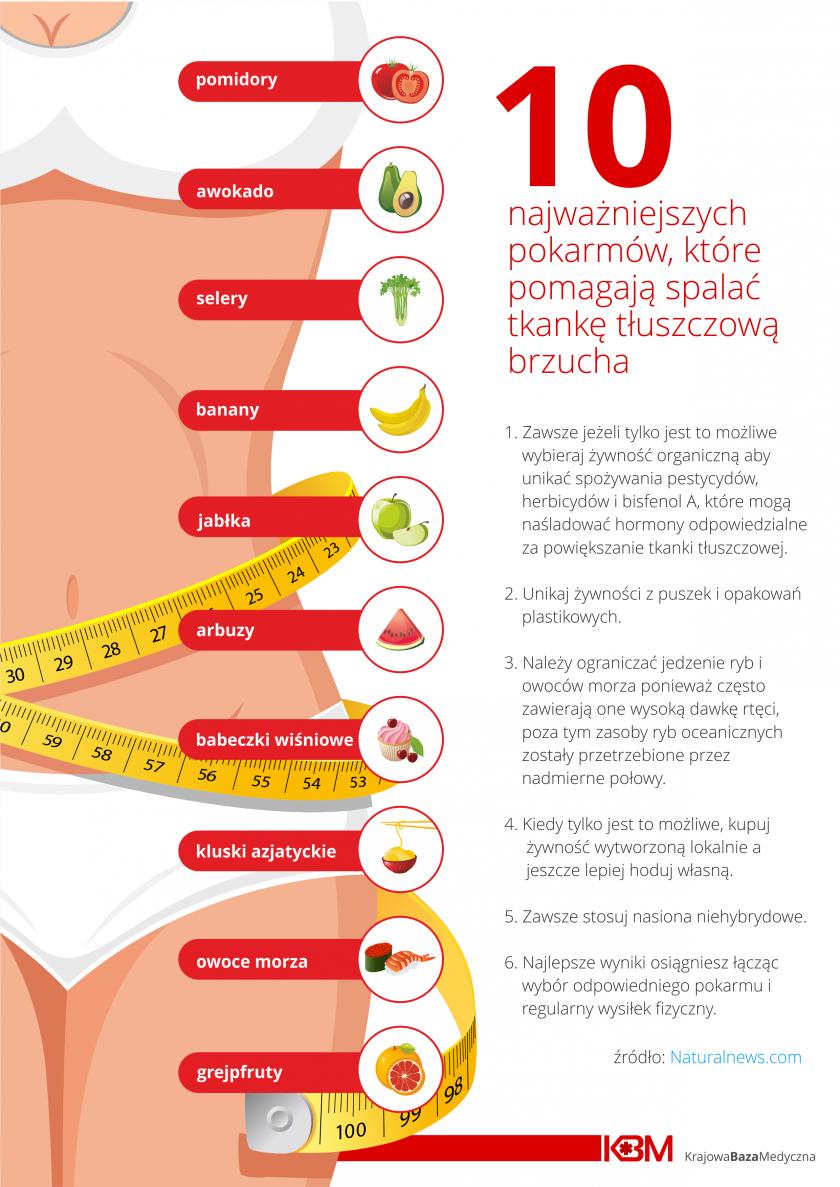 dieta na spalanie tkanki tluszczowej