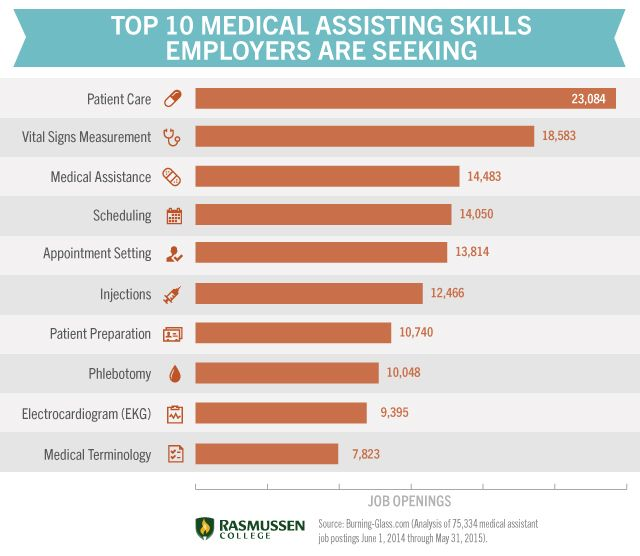 Medical assisting skills chart Healthcare Pinterest Medical - medical assistant dermatology resume