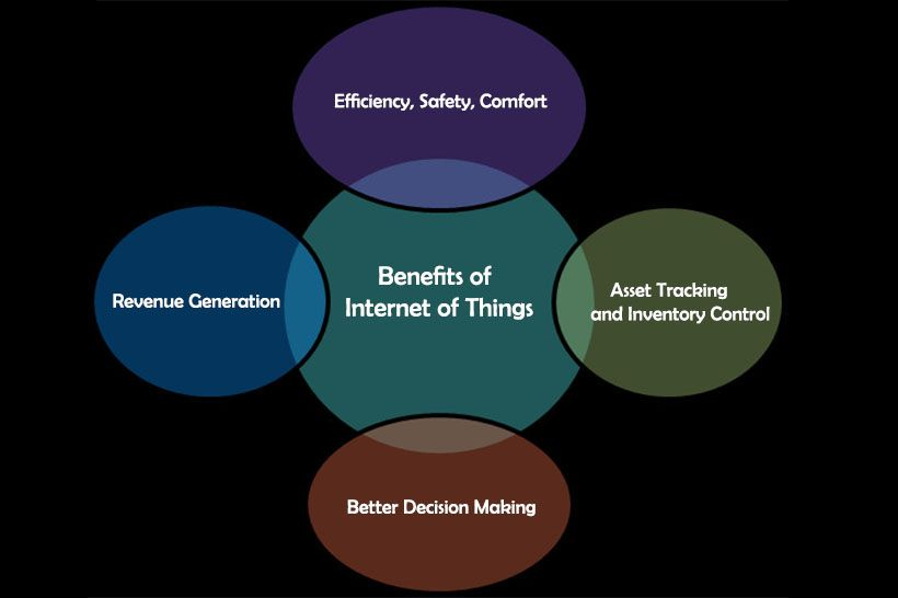 4 Benefits Of Internet Of Things Iot Solutions Iot Technology